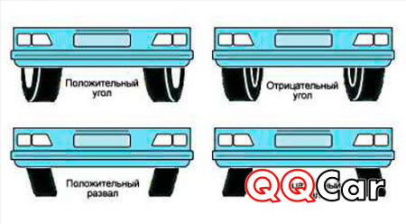 Регулируем развал схождение колес на ВАЗ 2107