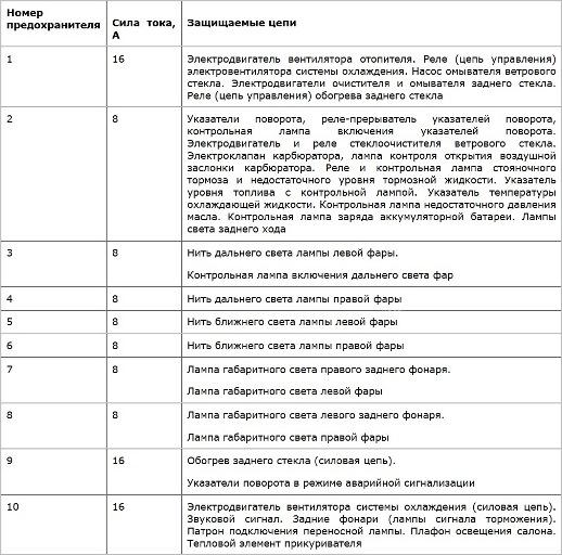 Предохранители ВАЗ 1111 (Ока)